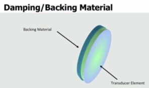 Backing Material and Bandwidth